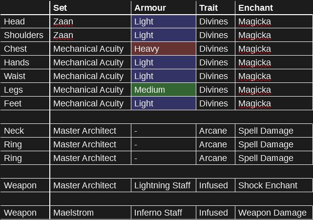 Trial Build for Magicka Templar (Dragon Bones) | An Elder Scrolls